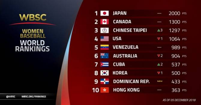 Women sport news - Japan, Canada, Chinese Taipei lead new WBSC Women's Baseball World Rankings