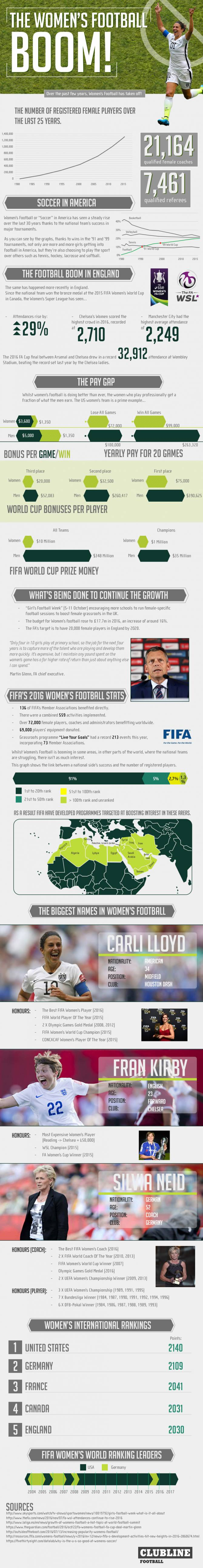 The Women's Football BOOM